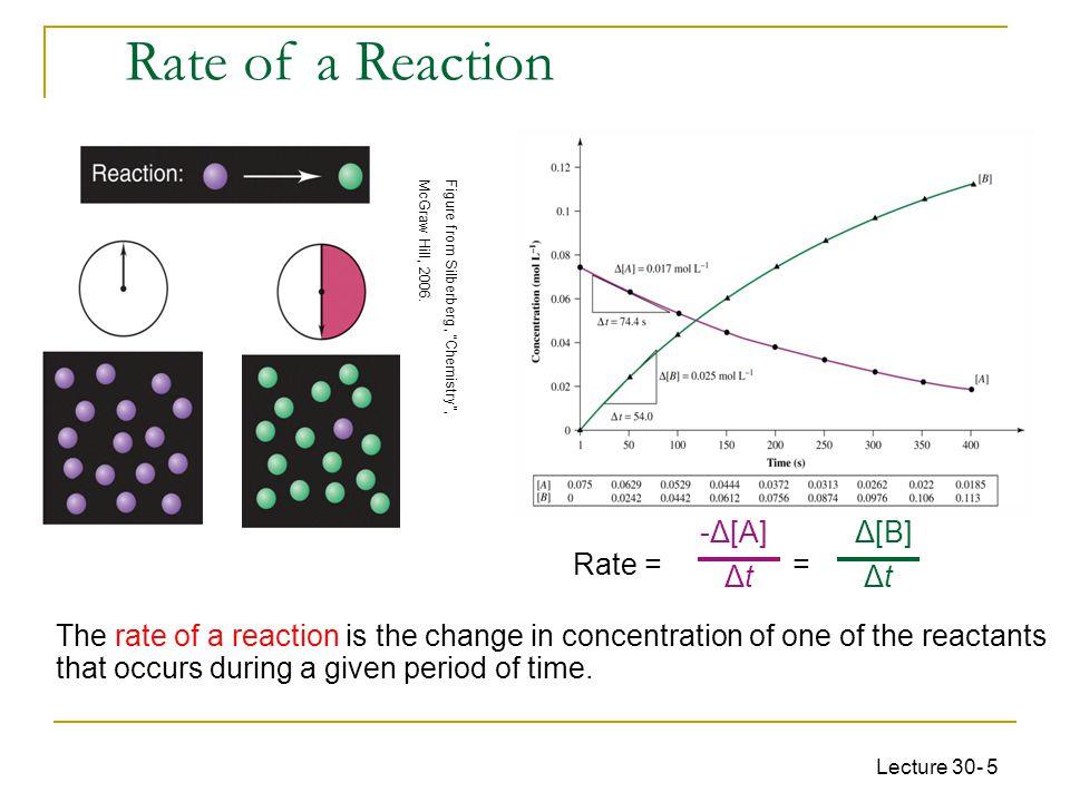 Rate of a Reaction -Δ[A] Δt Δ[B] Δt Rate = =